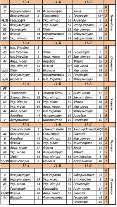 11 класи
